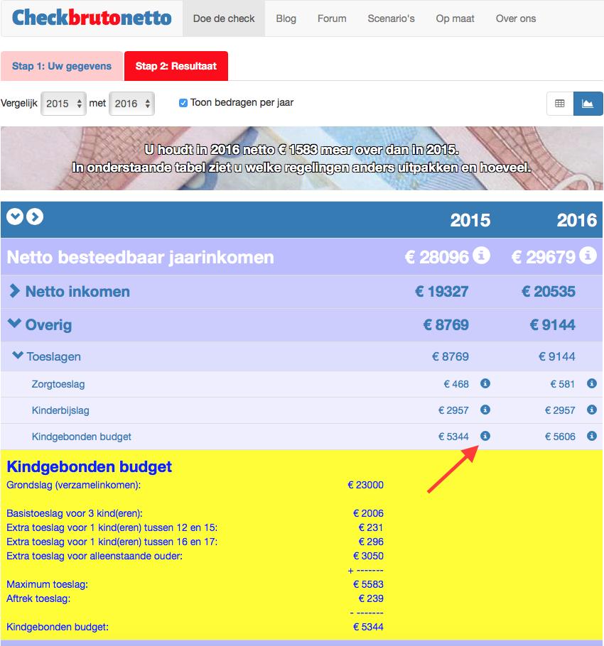 Checkbrutonetto Uw kindgebonden budget 2015 berekenen    Checkbrutonetto   title=  f70a7299370ce867c5dd2f4a82c1f4c2     Uw kindgebonden budget 2015 berekenen
