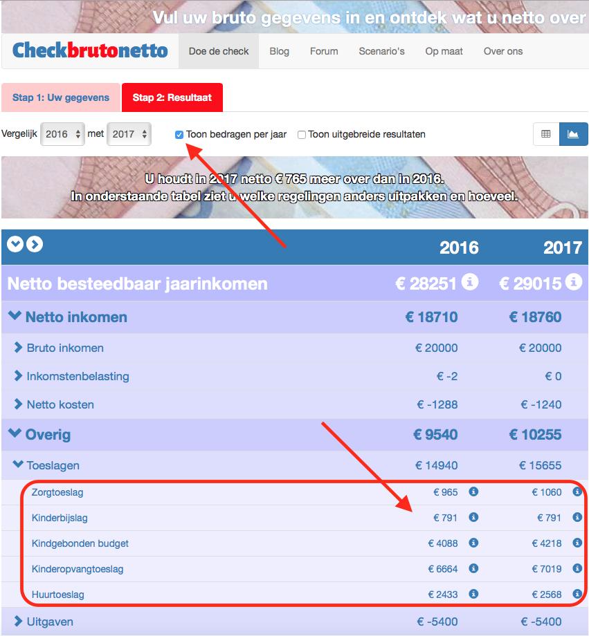 Checkbrutonetto Nettolonen Stijgen Voor Werkenden In 2019 Maar